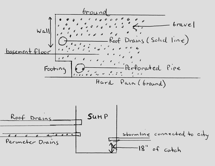 How Drainage Works